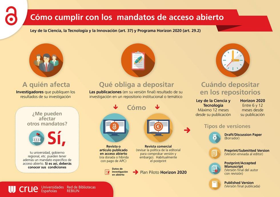 Poster CRUE_Mandatos OA (es)